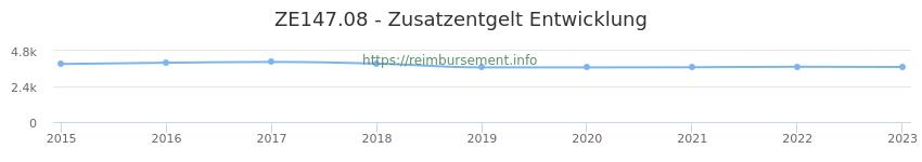 Erstattungsbetrag Historie für das Zusatzentgelt ZE147.08
