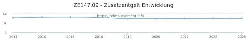 Erstattungsbetrag Historie für das Zusatzentgelt ZE147.09