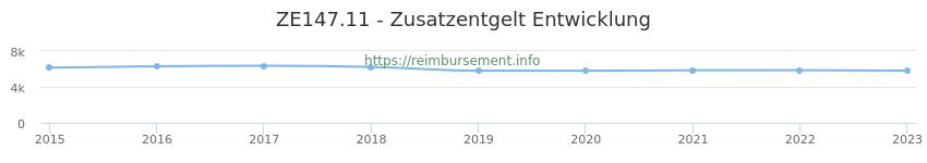 Erstattungsbetrag Historie für das Zusatzentgelt ZE147.11