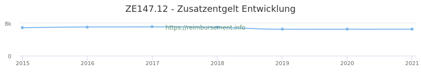 Erstattungsbetrag Historie für das Zusatzentgelt ZE147.12