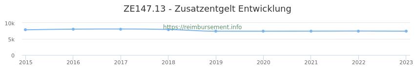 Erstattungsbetrag Historie für das Zusatzentgelt ZE147.13