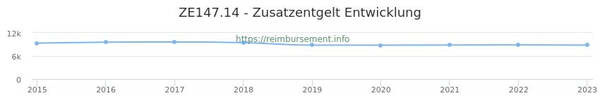 Erstattungsbetrag Historie für das Zusatzentgelt ZE147.14