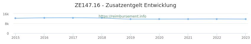Erstattungsbetrag Historie für das Zusatzentgelt ZE147.16