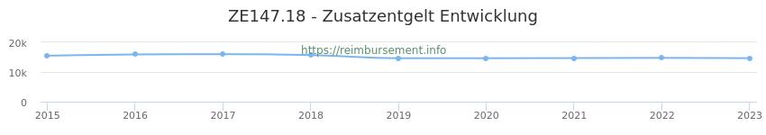 Erstattungsbetrag Historie für das Zusatzentgelt ZE147.18
