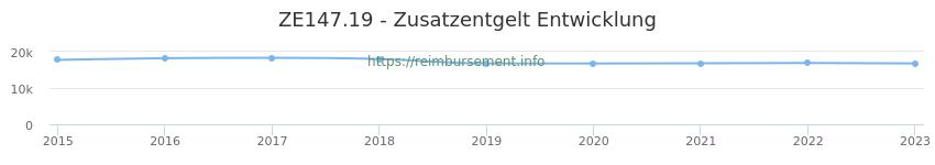 Erstattungsbetrag Historie für das Zusatzentgelt ZE147.19
