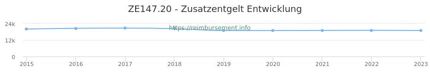 Erstattungsbetrag Historie für das Zusatzentgelt ZE147.20
