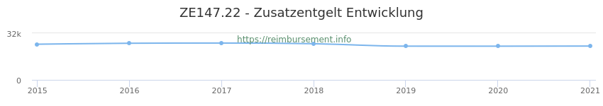 Erstattungsbetrag Historie für das Zusatzentgelt ZE147.22