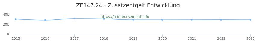 Erstattungsbetrag Historie für das Zusatzentgelt ZE147.24