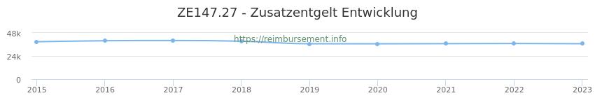 Erstattungsbetrag Historie für das Zusatzentgelt ZE147.27