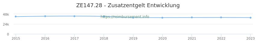 Erstattungsbetrag Historie für das Zusatzentgelt ZE147.28