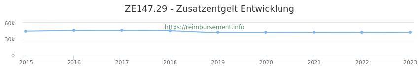 Erstattungsbetrag Historie für das Zusatzentgelt ZE147.29