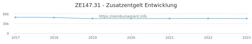 Erstattungsbetrag Historie für das Zusatzentgelt ZE147.31