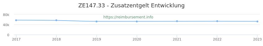 Erstattungsbetrag Historie für das Zusatzentgelt ZE147.33