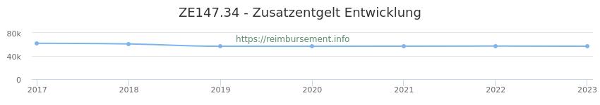 Erstattungsbetrag Historie für das Zusatzentgelt ZE147.34