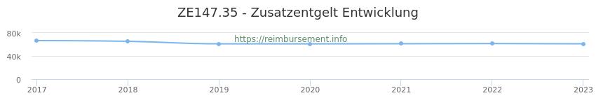 Erstattungsbetrag Historie für das Zusatzentgelt ZE147.35