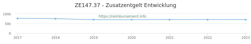 Erstattungsbetrag Historie für das Zusatzentgelt ZE147.37