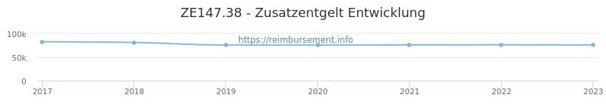 Erstattungsbetrag Historie für das Zusatzentgelt ZE147.38