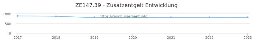 Erstattungsbetrag Historie für das Zusatzentgelt ZE147.39
