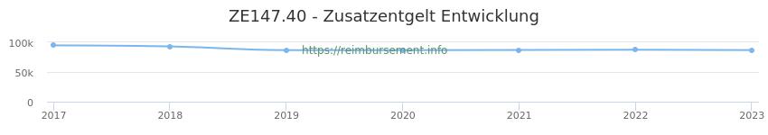 Erstattungsbetrag Historie für das Zusatzentgelt ZE147.40