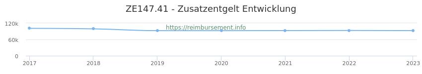 Erstattungsbetrag Historie für das Zusatzentgelt ZE147.41