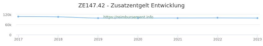 Erstattungsbetrag Historie für das Zusatzentgelt ZE147.42