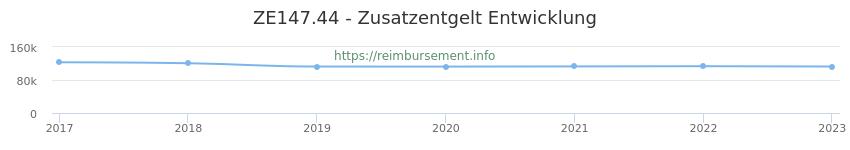 Erstattungsbetrag Historie für das Zusatzentgelt ZE147.44