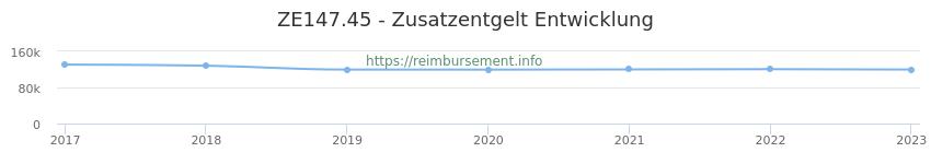 Erstattungsbetrag Historie für das Zusatzentgelt ZE147.45