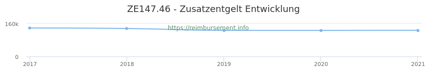 Erstattungsbetrag Historie für das Zusatzentgelt ZE147.46