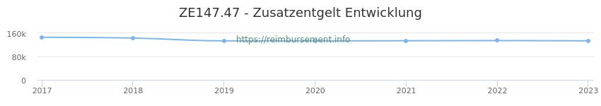 Erstattungsbetrag Historie für das Zusatzentgelt ZE147.47