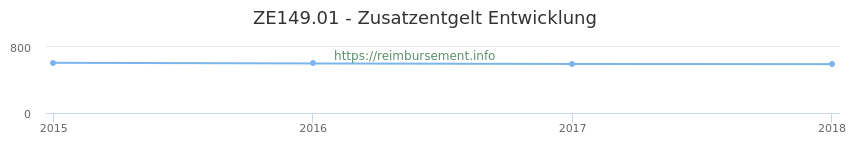 Erstattungsbetrag Historie für das Zusatzentgelt ZE149.01