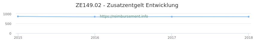 Erstattungsbetrag Historie für das Zusatzentgelt ZE149.02