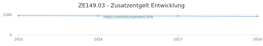 Erstattungsbetrag Historie für das Zusatzentgelt ZE149.03
