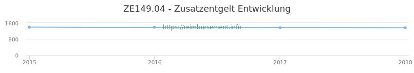 Erstattungsbetrag Historie für das Zusatzentgelt ZE149.04