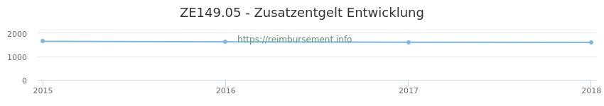 Erstattungsbetrag Historie für das Zusatzentgelt ZE149.05