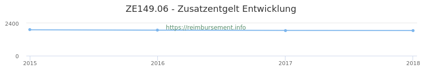 Erstattungsbetrag Historie für das Zusatzentgelt ZE149.06