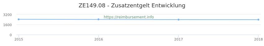 Erstattungsbetrag Historie für das Zusatzentgelt ZE149.08