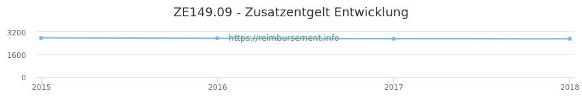 Erstattungsbetrag Historie für das Zusatzentgelt ZE149.09