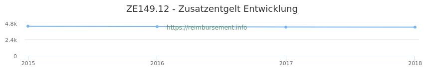Erstattungsbetrag Historie für das Zusatzentgelt ZE149.12
