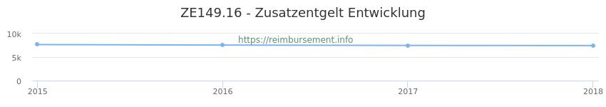 Erstattungsbetrag Historie für das Zusatzentgelt ZE149.16