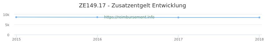 Erstattungsbetrag Historie für das Zusatzentgelt ZE149.17