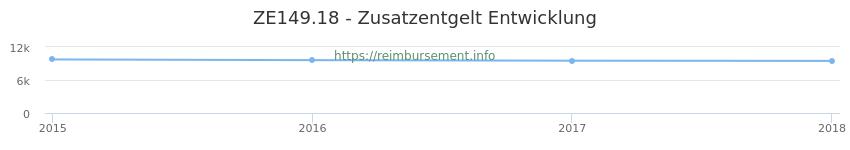 Erstattungsbetrag Historie für das Zusatzentgelt ZE149.18