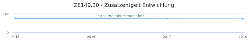 Erstattungsbetrag Historie für das Zusatzentgelt ZE149.20
