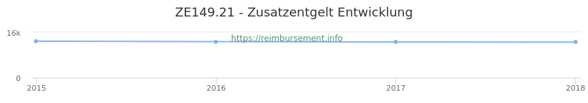 Erstattungsbetrag Historie für das Zusatzentgelt ZE149.21