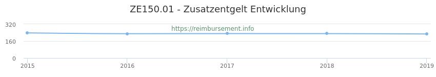 Erstattungsbetrag Historie für das Zusatzentgelt ZE150.01