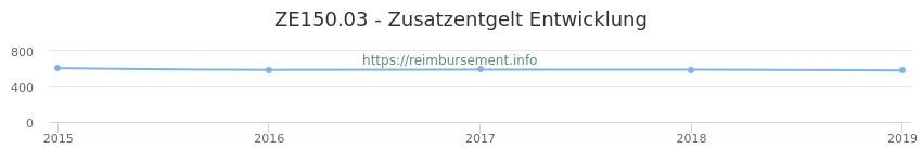 Erstattungsbetrag Historie für das Zusatzentgelt ZE150.03