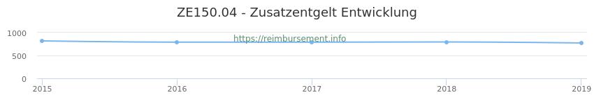 Erstattungsbetrag Historie für das Zusatzentgelt ZE150.04