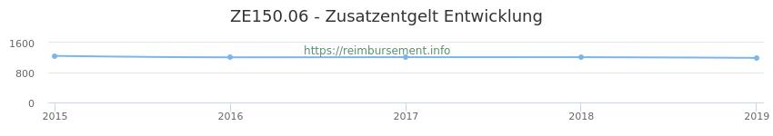 Erstattungsbetrag Historie für das Zusatzentgelt ZE150.06