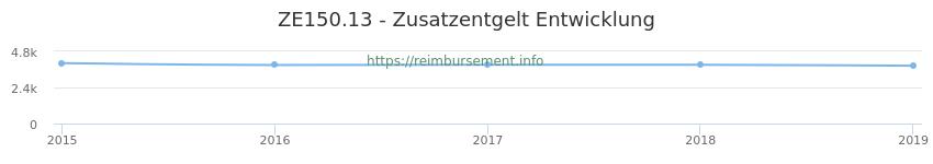 Erstattungsbetrag Historie für das Zusatzentgelt ZE150.13