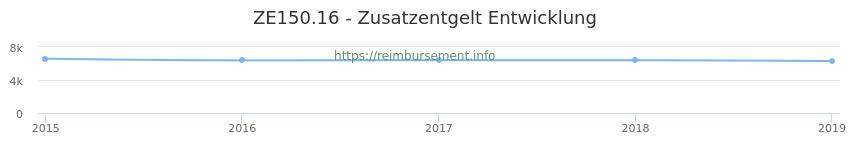 Erstattungsbetrag Historie für das Zusatzentgelt ZE150.16