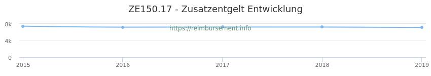 Erstattungsbetrag Historie für das Zusatzentgelt ZE150.17